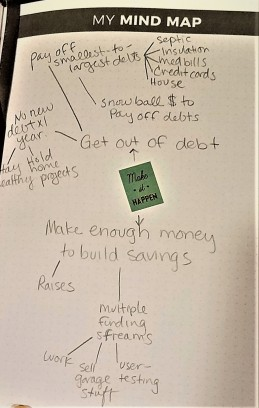 Paper with brainstorming notes